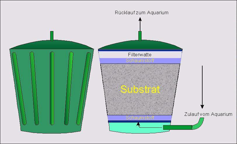 brauche dringend hilfe zum zusammenbau meines eheim 2013 aussenfilter aquarium forum. Black Bedroom Furniture Sets. Home Design Ideas